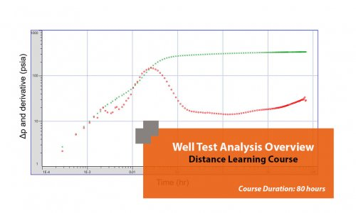 Well Test Analysis Overview